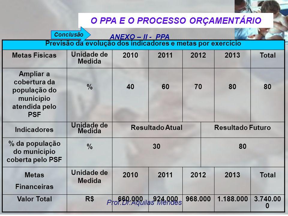 Prof.Dr.Áquilas Mendes ANEXO – II - PPA Município: XXX Descrição dos indicadores / metas / custos dos programas governamentais DIRETRIZ: - GARANTIA DE