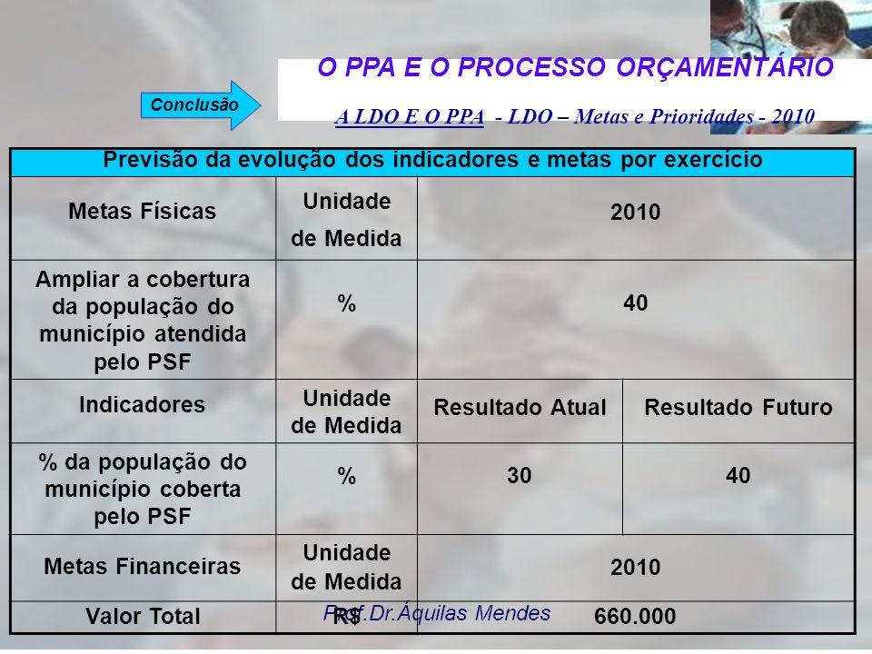 Prof.Dr.Áquilas Mendes A LDO E O PPA - LDO – Metas e Prioridades - 2010 Município: XXX Descrição dos indicadores / metas / custos dos programas govern