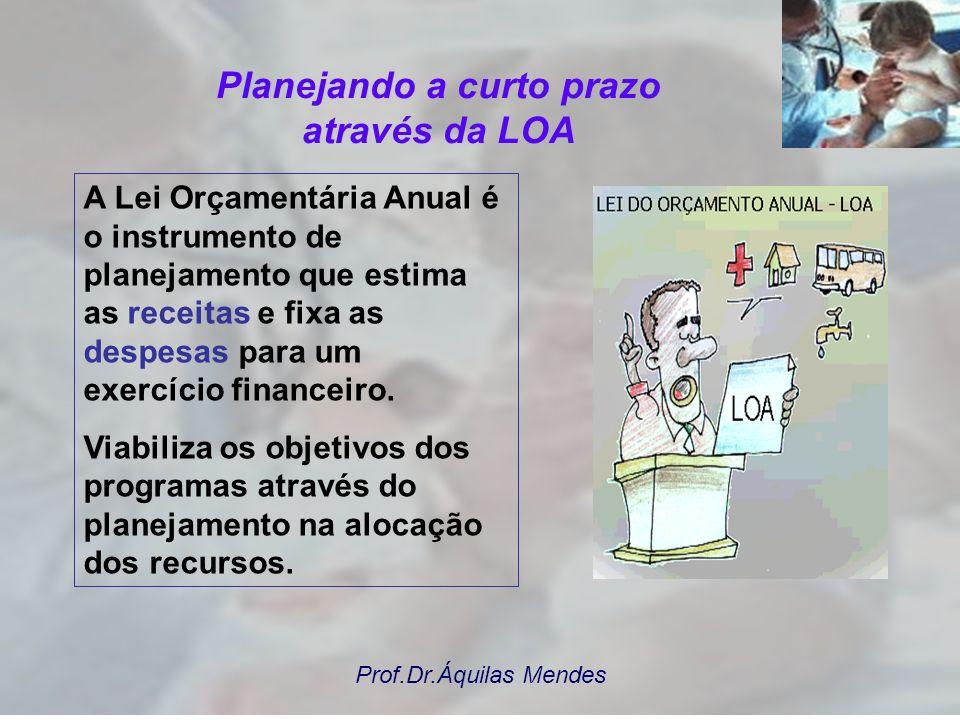 Prof.Dr.Áquilas Mendes Previsão da evolução dos indicadores e metas por exercício Metas Físicas Unidade de Medida 2010 Ampliar a cobertura da populaçã