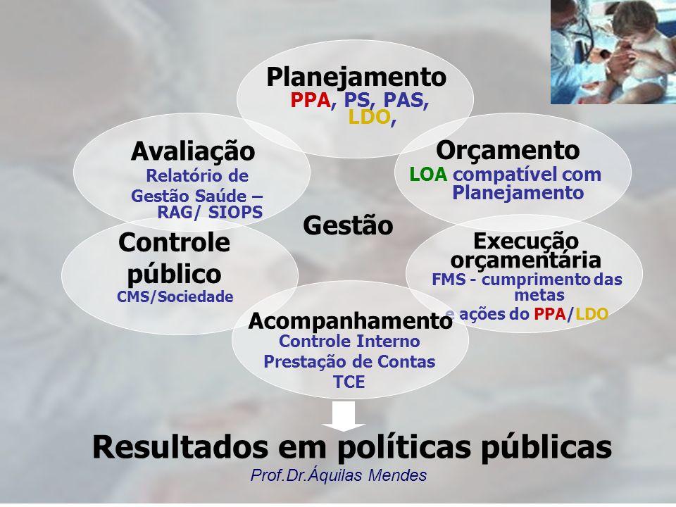 Prof.Dr.Áquilas Mendes Gestão Resultados em políticas públicas Orçamento LOA compatível com Planejamento FMS - cumprimento das metas e ações do PPA/LDO Execução orçamentária Controle público CMS/Sociedade Avaliação Relatório de Gestão Saúde – RAG/ SIOPS Planejamento PPA, PS, PAS, LDO, Acompanhamento Controle Interno Prestação de Contas TCE
