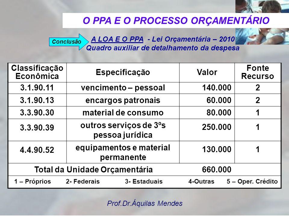Prof.Dr.Áquilas Mendes A LOA E O PPA - Lei Orçamentária – 2010 Quadro auxiliar de detalhamento da despesa Órgão: 02.00.00 – Prefeitura Municipal de: X
