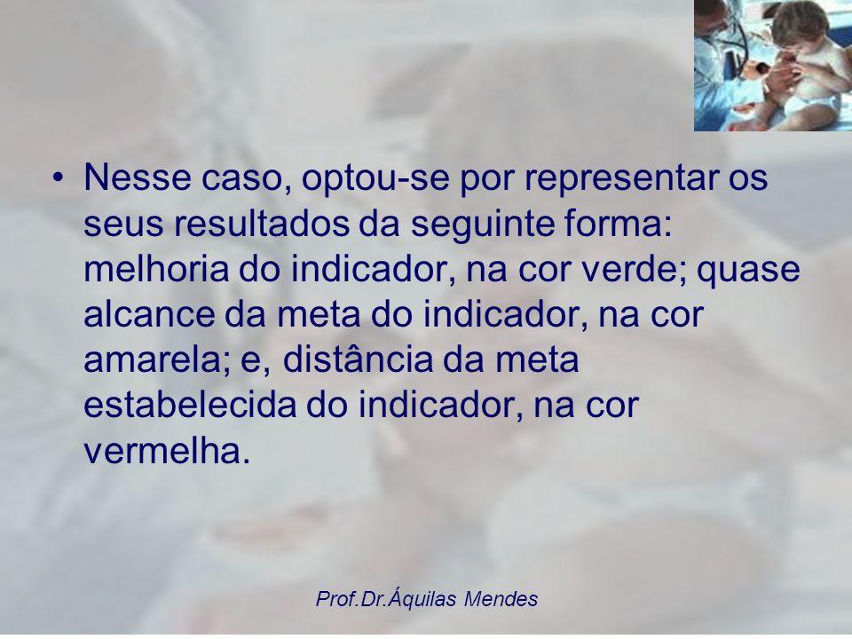 Prof.Dr.Áquilas Mendes INFORME: FINANCIAMENTO, GASTO E RESULTADOS DO PACTO PELA SAÚDE EM GUARULHOS Pacto 2007: metas e resultados Entre os indicadores