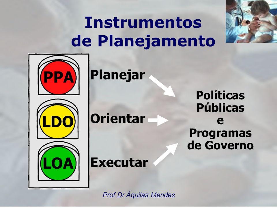 Prof.Dr.Áquilas Mendes NOVA SISTEMÁTICA DE PLANEJAMENTO – Ver Termo de Compromisso de Gestão – Pacto pela Saúde (Vida e Gestão) – diretrizes: Descentr