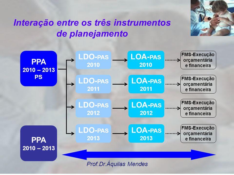 Prof.Dr.Áquilas Mendes PPA 2010 – 2013 PS LDO- PAS 2010 LOA- PAS 2010 LDO- PAS 2011 LDO- PAS 2012 LDO- PAS 2013 LOA- PAS 2011 LOA- PAS 2012 LOA- PAS 2013 PPA 2010 – 2013 FMS-Execução orçamentária e financeira FMS-Execução orçamentária e financeira FMS-Execução orçamentária e financeira FMS-Execução orçamentária e financeira Interação entre os três instrumentos de planejamento