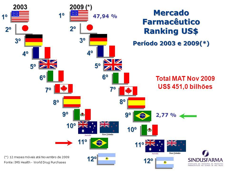 Mercado Farmacêutico Ranking US$ Período 2003 e 2009(*) Mercado Farmacêutico Ranking US$ Período 2003 e 2009(*) 1º 2º (*) 12 meses móveis até Novembro de 2009 Fonte: IMS Health - World Drug Purchases 2003 2009 (*) 2009 (*) 3º 4º 6º 5º 7º 8º 9º 10º 1º 2º 3º 4º 5º 6º 7º 8º 9º 11º 10º 12º 11º 12º 47,94 % 2,77 % Total MAT Nov 2009 US$ 451,0 bilhões