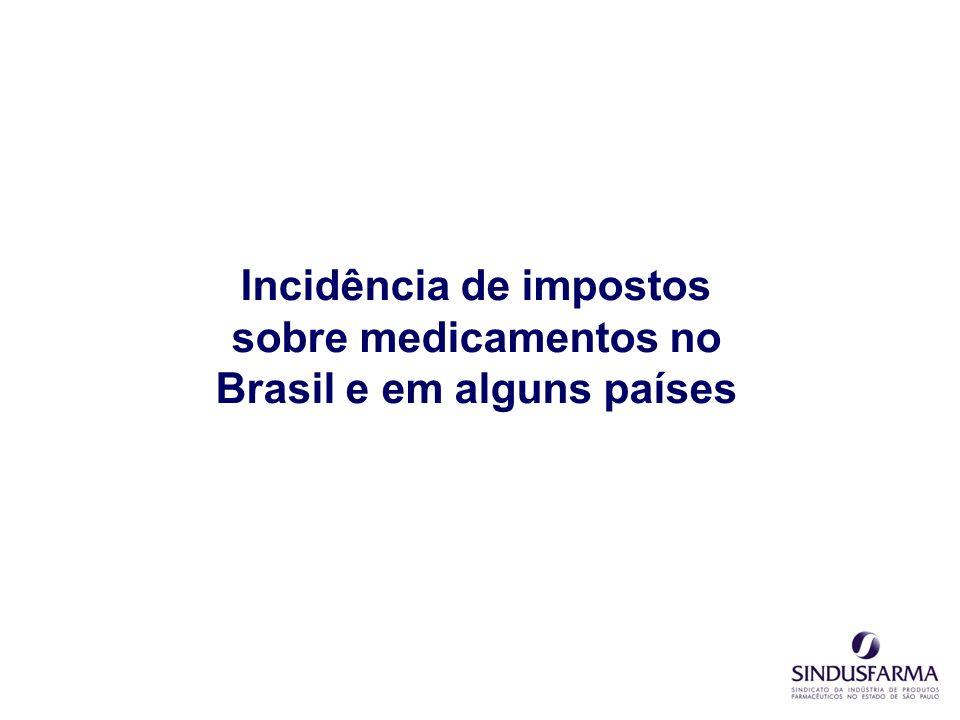 Média sem Brasil = 6,3% Brasil = 33,9% Incidência de Impostos sobre medicamentos em alguns países (Carga Tributária média para o Brasil) Fontes: Talogdata; análise BCG; IBPT