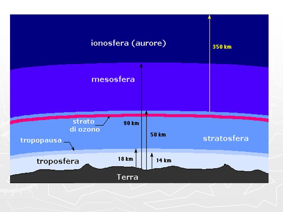CAMADAS DA ATMOSFERA TROPOSFERA: TROPOSFERA: Camada inferior até 17 km de altitude; Camada inferior até 17 km de altitude; Onde ocorrem os fenômenos meteorológicos; Onde ocorrem os fenômenos meteorológicos; Grande concentração de gases (75%) Grande concentração de gases (75%) Umidade atmosférica (80%) Umidade atmosférica (80%) Quanto mais alto, mais frio Quanto mais alto, mais frio Maior parte da vida atmosférica.