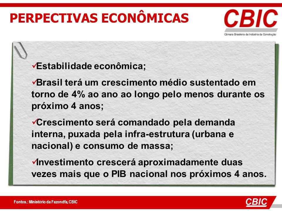 PERPECTIVAS ECONÔMICAS Fontes.: Ministério da Fazendfa, CBIC Estabilidade econômica; Brasil terá um crescimento médio sustentado em torno de 4% ao ano