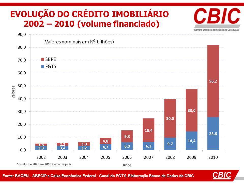 EVOLUÇÃO DO CRÉDITO IMOBILIÁRIO 2002 – 2010 (volume financiado) Fonte: BACEN, ABECIP e Caixa Econômica Federal - Canal do FGTS. Elaboração Banco de Da