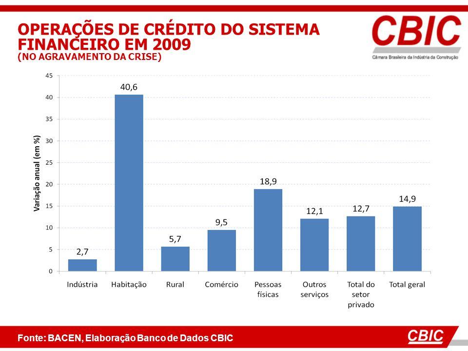 Fonte: BACEN, Elaboração Banco de Dados CBIC OPERAÇÕES DE CRÉDITO DO SISTEMA FINANCEIRO EM 2009 (NO AGRAVAMENTO DA CRISE)