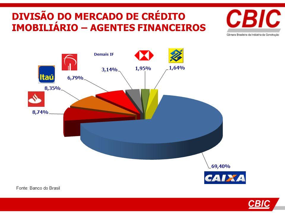 DIVISÃO DO MERCADO DE CRÉDITO IMOBILIÁRIO – AGENTES FINANCEIROS Fonte: Banco do Brasil