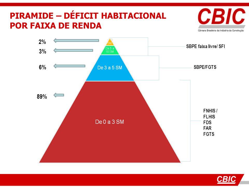 PIRAMIDE – DÉFICIT HABITACIONAL POR FAIXA DE RENDA SBPE faixa livre/ SFI SBPE/FGTS FNHIS / FLHIS FDS FAR FGTS 2% 3% 6% 89%