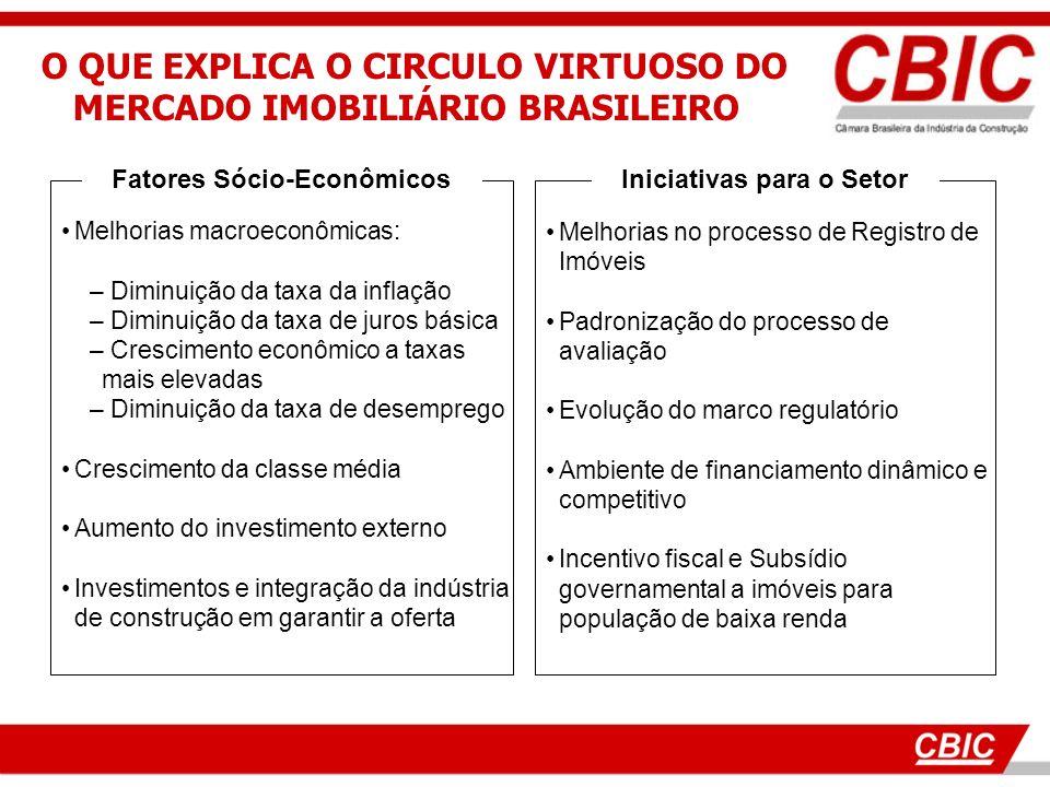18 Fatores Sócio-Econômicos Iniciativas para o Setor Melhorias no processo de Registro de Imóveis Padronização do processo de avaliação Evolução do ma