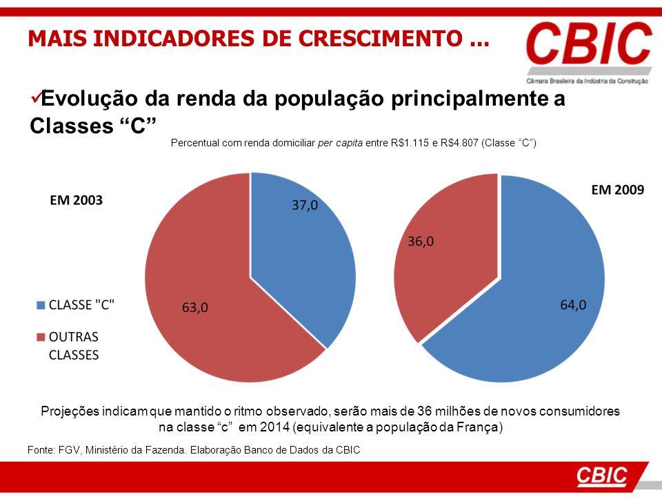 Evolução da renda da população principalmente a Classes C Fonte: FGV, Ministério da Fazenda. Elaboração Banco de Dados da CBIC Percentual com renda do