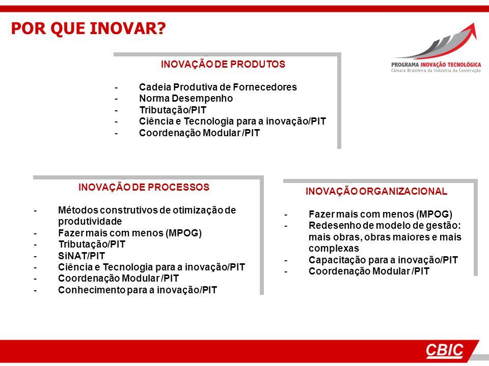 POR QUE INOVAR? INOVAÇÃO DE PRODUTOS -Cadeia Produtiva de Fornecedores -Norma Desempenho -Tributação/PIT -Ciência e Tecnologia para a inovação/PIT -Co
