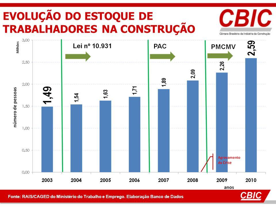 EVOLUÇÃO DO ESTOQUE DE TRABALHADORES NA CONSTRUÇÃO Fonte: RAIS/CAGED do Ministério do Trabalho e Emprego. Elaboração Banco de Dados