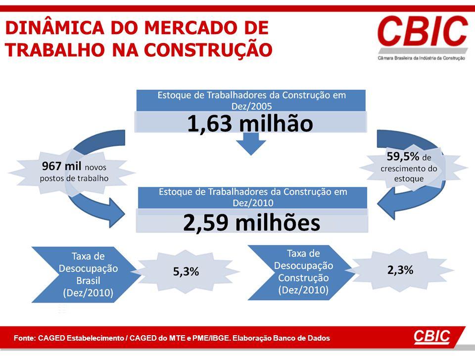 DINÂMICA DO MERCADO DE TRABALHO NA CONSTRUÇÃO Fonte: CAGED Estabelecimento / CAGED do MTE e PME/IBGE. Elaboração Banco de Dados