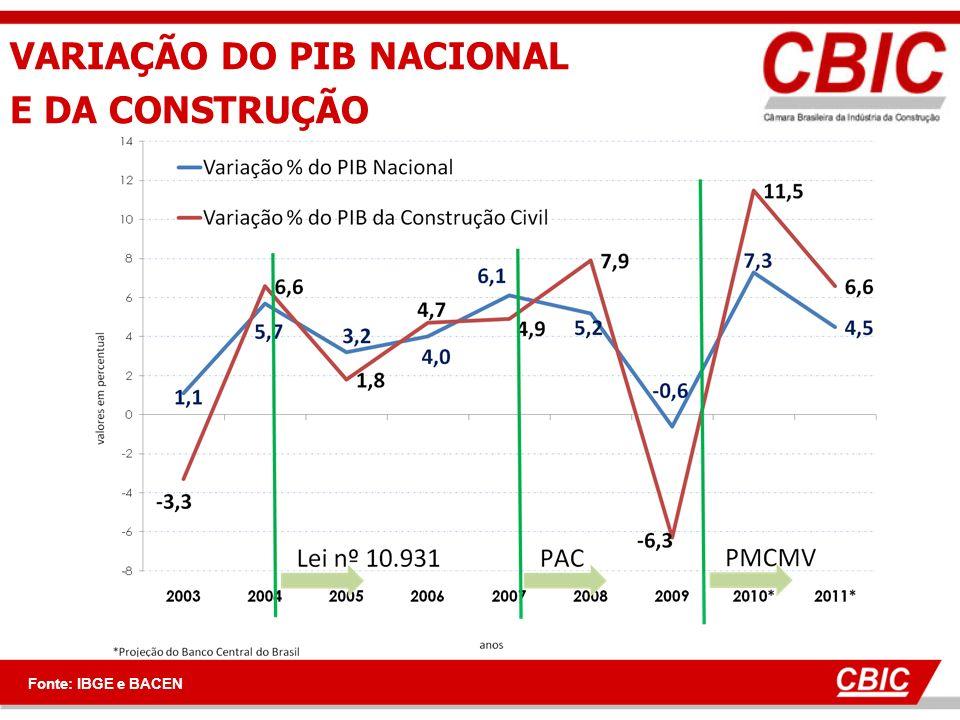 PERPECTIVAS ECONÔMICAS Fontes.: Ministério da Fazendfa, CBIC Estabilidade econômica; Brasil terá um crescimento médio sustentado em torno de 4% ao ano ao longo pelo menos durante os próximo 4 anos; Crescimento será comandado pela demanda interna, puxada pela infra-estrutura (urbana e nacional) e consumo de massa; Investimento crescerá aproximadamente duas vezes mais que o PIB nacional nos próximos 4 anos.