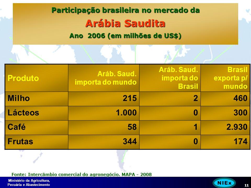 Ministério da Agricultura, Pecuária e Abastecimento 11 Participação brasileira no mercado da Arábia Saudita Ano 2006 (em milhões de US$) Produto Aráb.