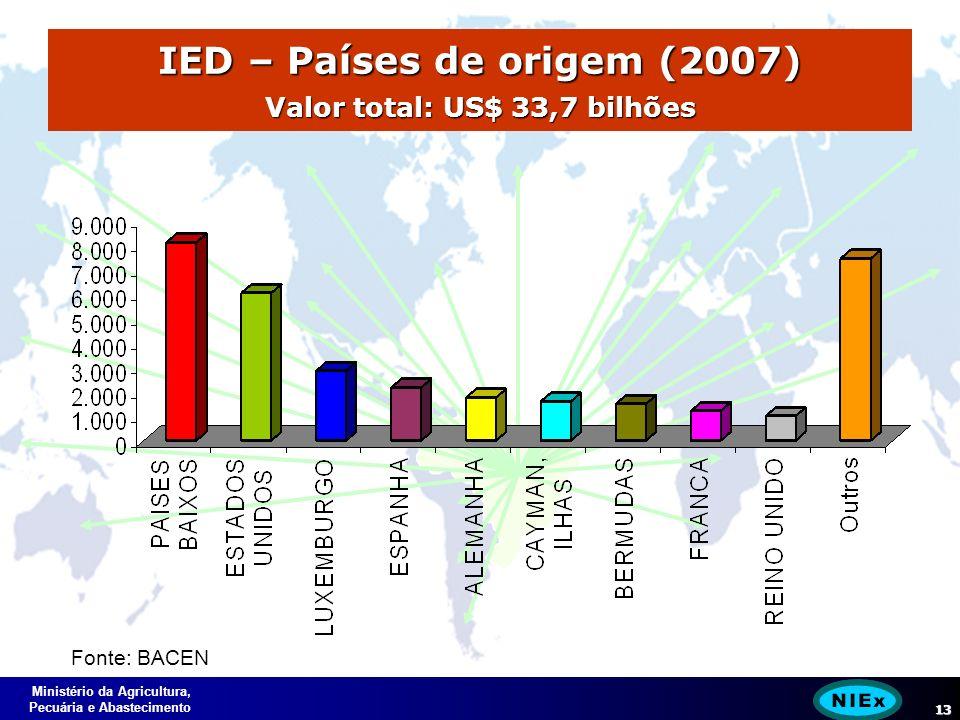 Ministério da Agricultura, Pecuária e Abastecimento 13 IED – Países de origem (2007) Valor total: US$ 33,7 bilhões Fonte: BACEN
