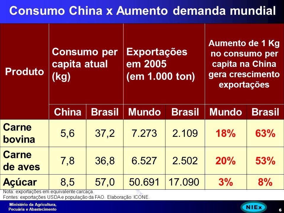 Ministério da Agricultura, Pecuária e Abastecimento 6 Consumo China x Aumento demanda mundial Nota: exportações em equivalente carcaça.