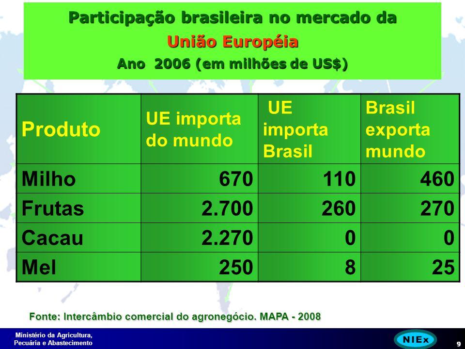 Ministério da Agricultura, Pecuária e Abastecimento 9 Participação brasileira no mercado da União Européia Ano 2006 (em milhões de US$) Produto UE importa do mundo UE importa Brasil Brasil exporta mundo Milho670110460 Frutas2.700260270 Cacau2.27000 Mel250825 Fonte: Intercâmbio comercial do agronegócio.