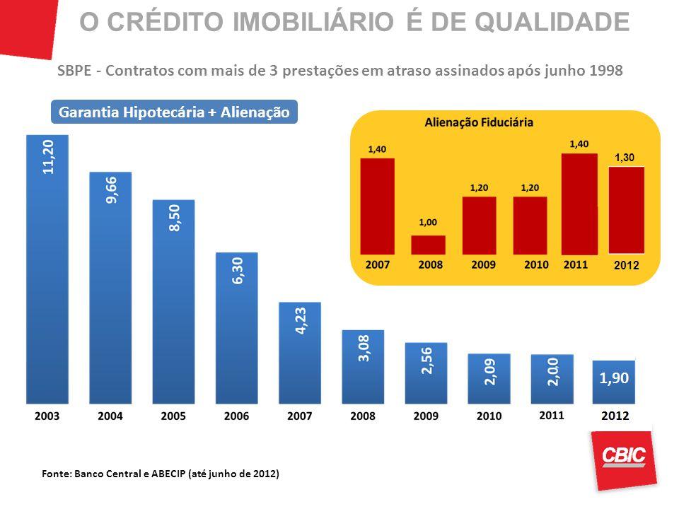 Fonte: Banco Central e ABECIP (até junho de 2012) SBPE - Contratos com mais de 3 prestações em atraso assinados após junho 1998 Garantia Hipotecária +