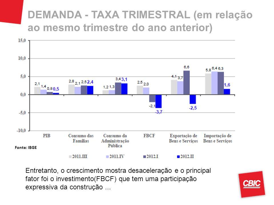 DEMANDA - TAXA TRIMESTRAL (em relação ao mesmo trimestre do ano anterior) Entretanto, o crescimento mostra desaceleração e o principal fator foi o inv