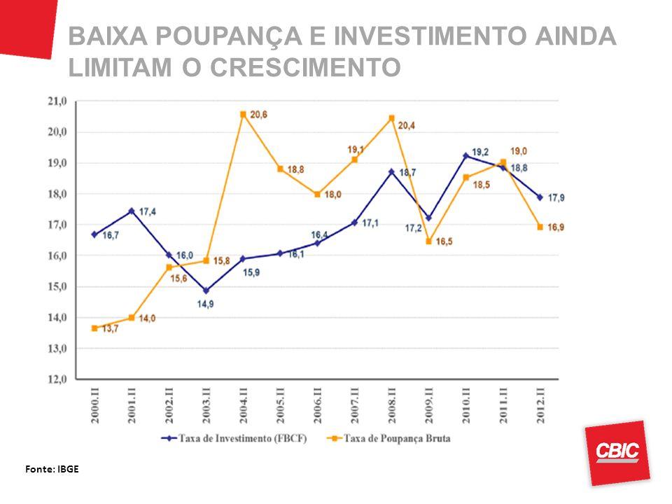 BAIXA POUPANÇA E INVESTIMENTO AINDA LIMITAM O CRESCIMENTO Fonte: IBGE