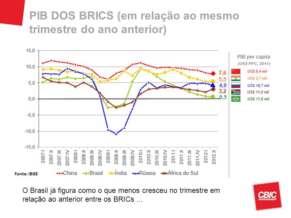 PIB DOS BRICS (em relação ao mesmo trimestre do ano anterior) O Brasil já figura como o que menos cresceu no trimestre em relação ao anterior entre os