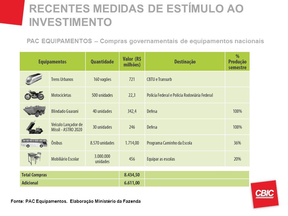 RECENTES MEDIDAS DE ESTÍMULO AO INVESTIMENTO PAC EQUIPAMENTOS – Compras governamentais de equipamentos nacionais Fonte: PAC Equipamentos. Elaboração M