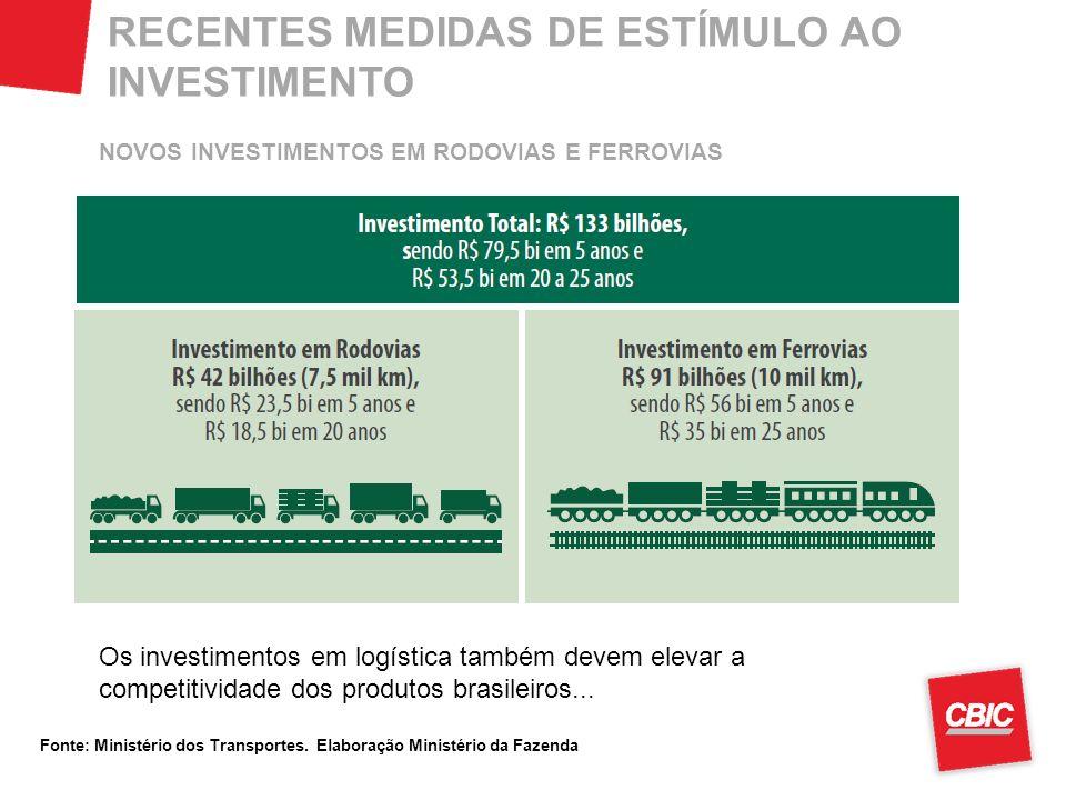 RECENTES MEDIDAS DE ESTÍMULO AO INVESTIMENTO Os investimentos em logística também devem elevar a competitividade dos produtos brasileiros... NOVOS INV