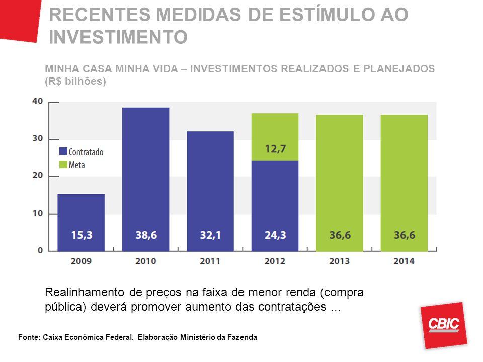 RECENTES MEDIDAS DE ESTÍMULO AO INVESTIMENTO Realinhamento de preços na faixa de menor renda (compra pública) deverá promover aumento das contratações