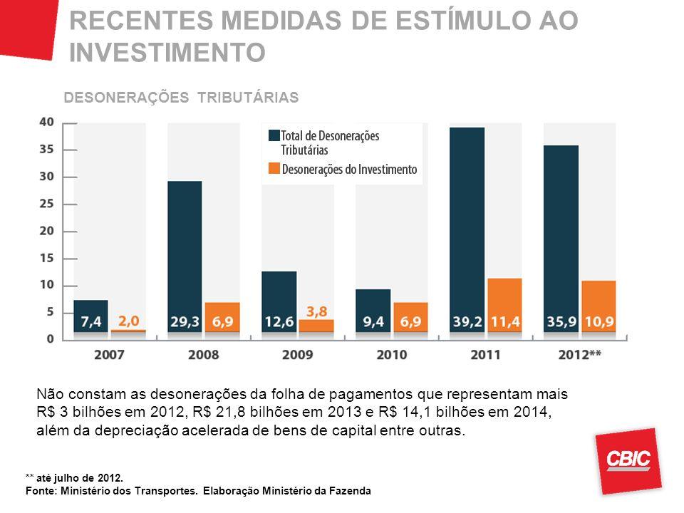 RECENTES MEDIDAS DE ESTÍMULO AO INVESTIMENTO Não constam as desonerações da folha de pagamentos que representam mais R$ 3 bilhões em 2012, R$ 21,8 bil