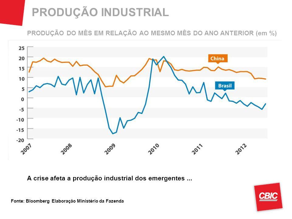 PRODUÇÃO INDUSTRIAL Fonte: Bloomberg Elaboração Ministério da Fazenda A crise afeta a produção industrial dos emergentes... PRODUÇÃO DO MÊS EM RELAÇÃO