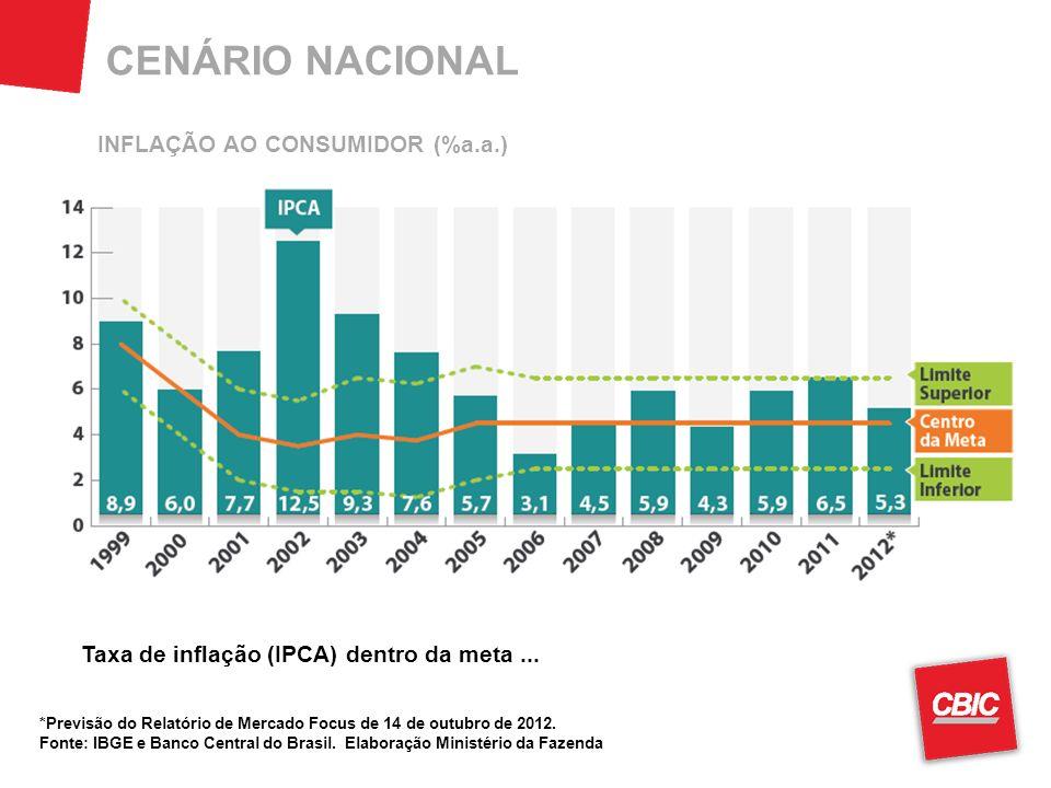 CENÁRIO NACIONAL *Previsão do Relatório de Mercado Focus de 14 de outubro de 2012. Fonte: IBGE e Banco Central do Brasil. Elaboração Ministério da Faz