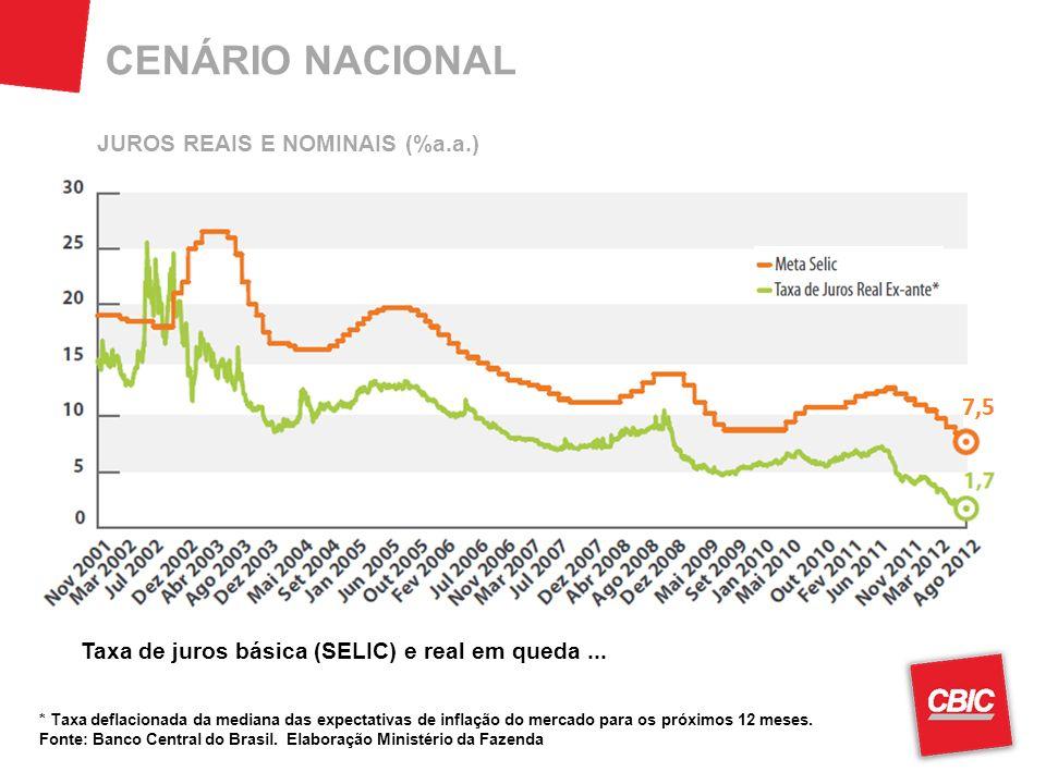 CENÁRIO NACIONAL * Taxa deflacionada da mediana das expectativas de inflação do mercado para os próximos 12 meses. Fonte: Banco Central do Brasil. Ela