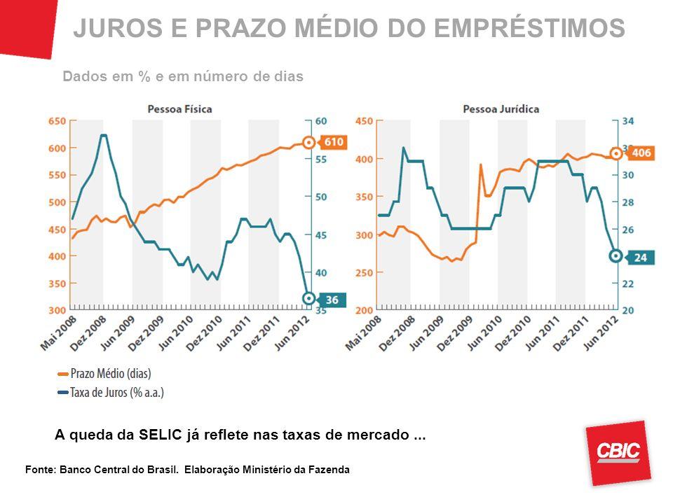 JUROS E PRAZO MÉDIO DO EMPRÉSTIMOS Fonte: Banco Central do Brasil. Elaboração Ministério da Fazenda A queda da SELIC já reflete nas taxas de mercado..
