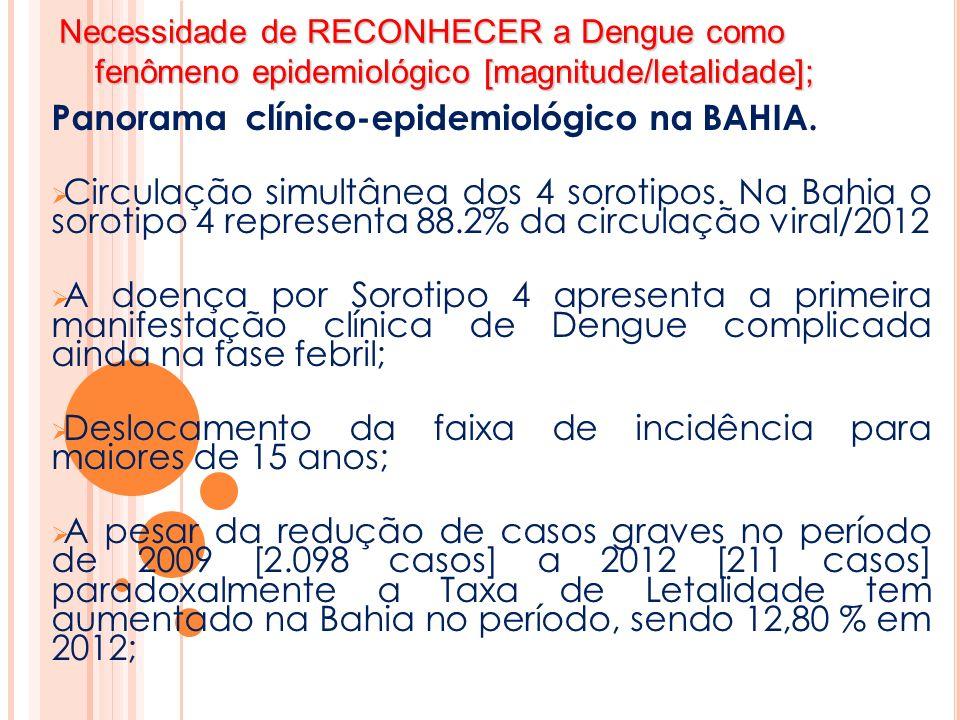Necessidade de RECONHECER a Dengue como fenômeno epidemiológico [magnitude/letalidade]; Panorama clínico-epidemiológico na BAHIA Óbitos de 2012 - 50% tiveram suspeita clínica no primeiro atendimento; Óbitos de 2012 - 50% tiveram suspeita clínica no primeiro atendimento; Dos óbitos de 2012 a mediana de consultas de 2.5 e 55% procuraram duas ou mais unidades diferentes para atendimento; Dos óbitos de 2012 a mediana de consultas de 2.5 e 55% procuraram duas ou mais unidades diferentes para atendimento; Na DEN4 plaquetopenia, aumento das transaminasas e hipoalbuminemias mais acentuadas; Na DEN4 plaquetopenia, aumento das transaminasas e hipoalbuminemias mais acentuadas; Agravamento dos casos ocorrendo de forma mais rápida e dinâmica; Agravamento dos casos ocorrendo de forma mais rápida e dinâmica; Petéquias e Epistaxe foram as manifestações hemorrágicas espontâneas mais prevalentes.