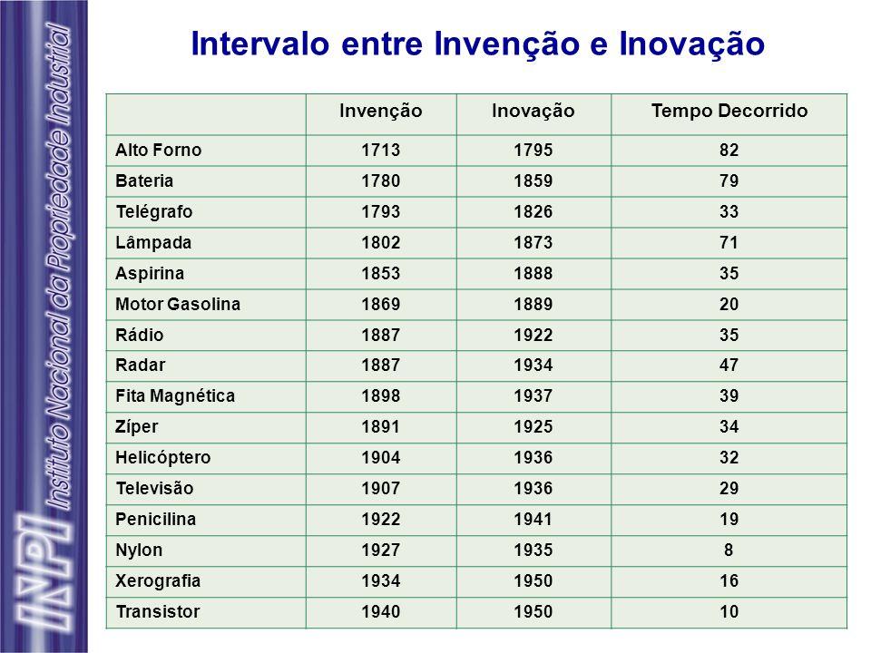 Intervalo entre Invenção e Inovação InvençãoInovaçãoTempo Decorrido Alto Forno1713179582 Bateria1780185979 Telégrafo1793182633 Lâmpada1802187371 Aspir