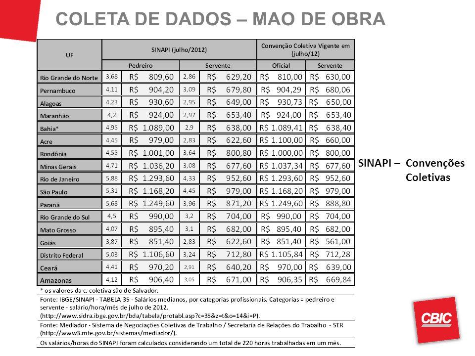 COLETA DE DADOS – MAO DE OBRA SINAPI – Convenções Coletivas