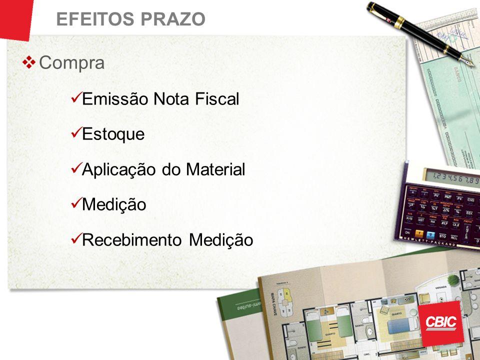 EFEITOS PRAZO Compra Emissão Nota Fiscal Estoque Aplicação do Material Medição Recebimento Medição