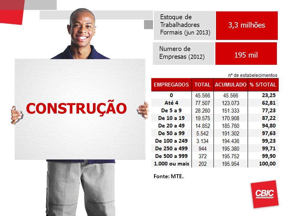 CONSTRUÇÃO Obs.: Taxa de câmbio de US$ = R$ 0,50 Estoque de Trabalhadores Formais (jun 2013) 3,3 milhões Numero de Empresas (2012) 195 mil Fonte: MTE.