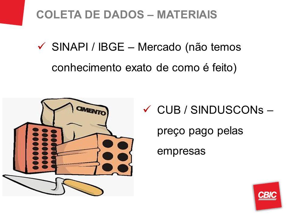 SINAPI / IBGE – Mercado (não temos conhecimento exato de como é feito) COLETA DE DADOS – MATERIAIS CUB / SINDUSCONs – preço pago pelas empresas