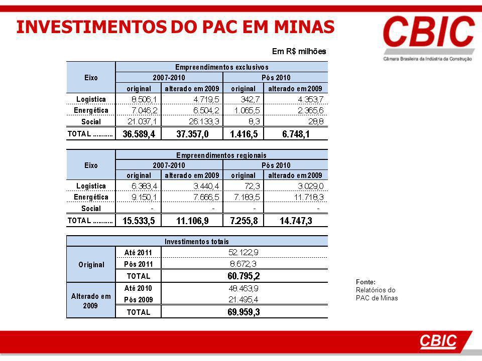 Fonte: Relatórios do PAC de Minas INVESTIMENTOS DO PAC EM MINAS