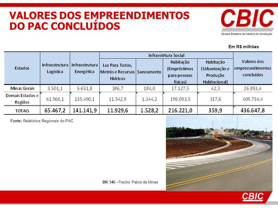 Fonte: Relatórios Regionais do PAC VALORES DOS EMPREENDIMENTOS DO PAC CONCLUÍDOS Em R$ milhões BR 146 –Trecho Patos de Minas