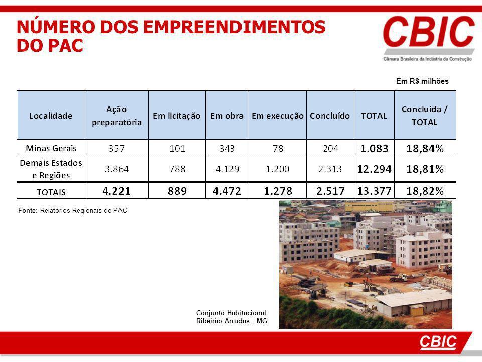 Fonte: Relatórios Regionais do PAC NÚMERO DOS EMPREENDIMENTOS DO PAC Em R$ milhões Conjunto Habitacional Ribeirão Arrudas - MG