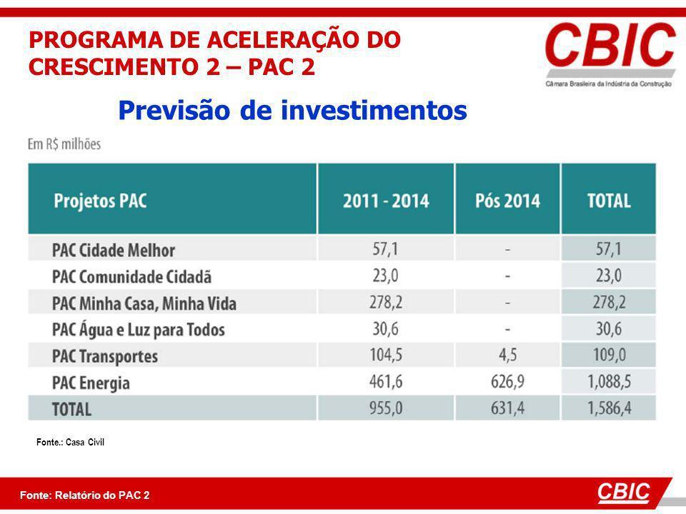 Previsão de investimentos Fonte.: Casa Civil Fonte: Relatório do PAC 2 PROGRAMA DE ACELERAÇÃO DO CRESCIMENTO 2 – PAC 2