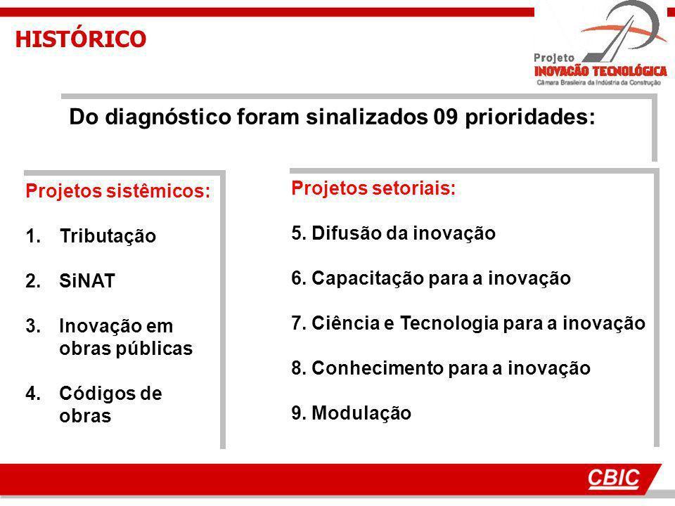 HISTÓRICO Do diagnóstico foram sinalizados 09 prioridades: Projetos sistêmicos: 1.Tributação 2.SiNAT 3.Inovação em obras públicas 4.Códigos de obras P
