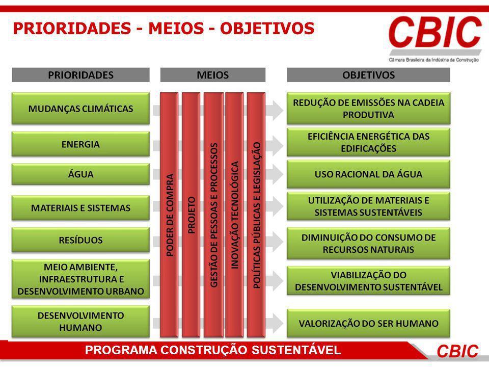 PROGRAMA CONSTRUÇÃO SUSTENTÁVEL PRIORIDADES - MEIOS - OBJETIVOS